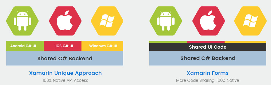 Why Use Xamarin for Mobile App Development?