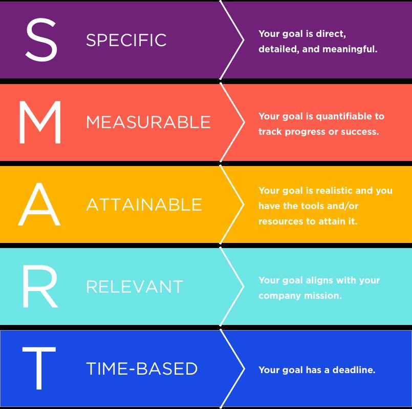 Set SMART Goals for Your Social Media Content