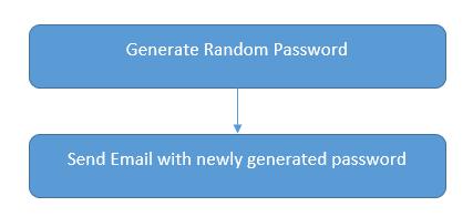 forgot password plugin