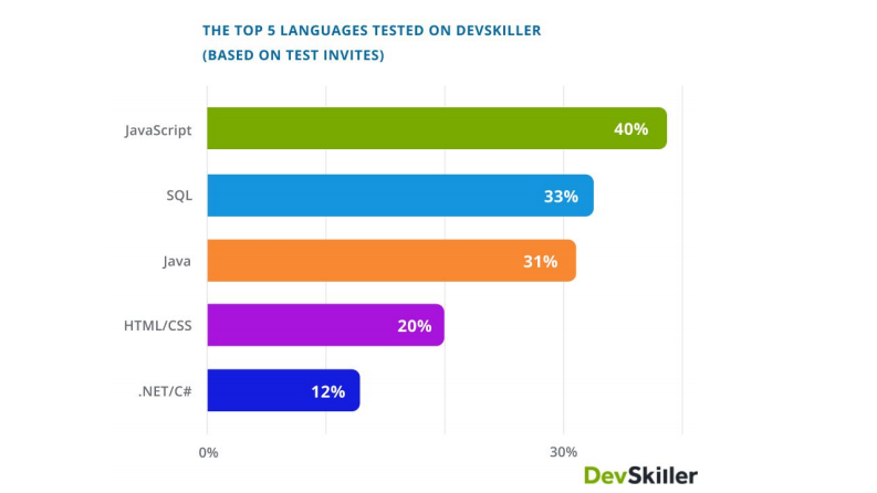 top 5 languages tested