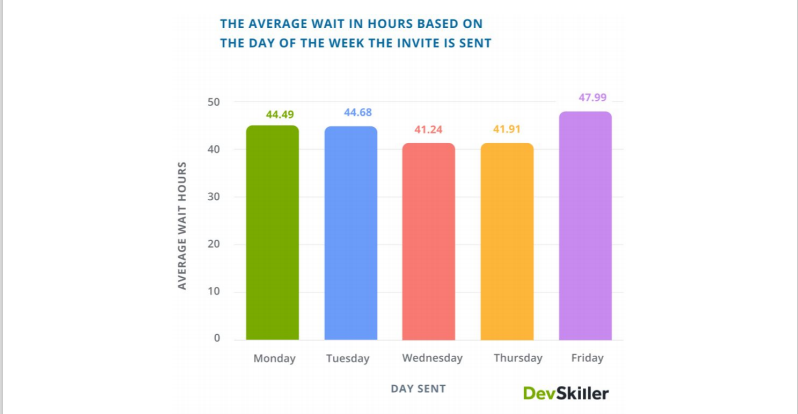 The average wait in hours based on the say of the week the invite is sent