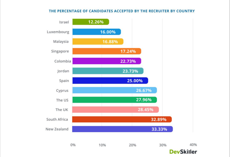 the percentage of candidates accespted by the recruiter by country